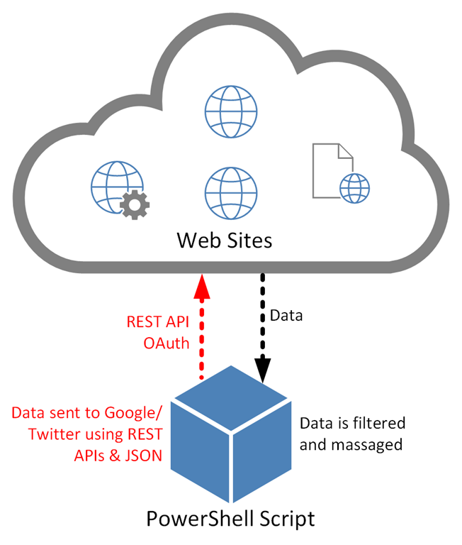 Use PowerShell to make Rest API calls using JSON & OAuth – Marc Kean