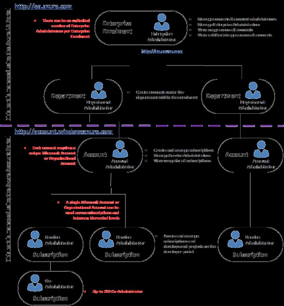 Enterprise Enrollment Hierarchy