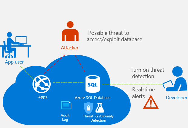azure-sql-database-threat-detection