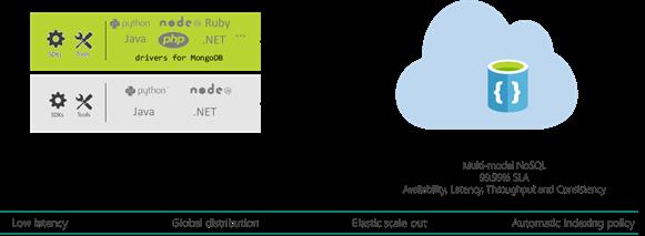 DocumentDB API for MongoDB