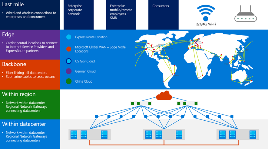 Microsoft global network