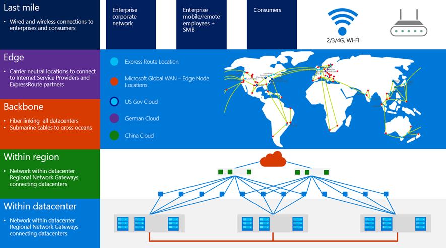 Microsoft global network