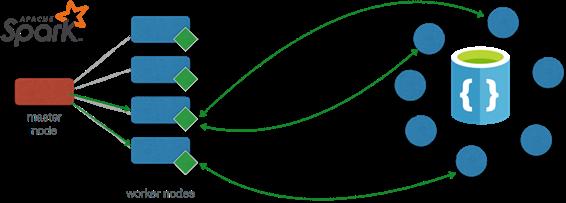 Spark connector for DocumentDB