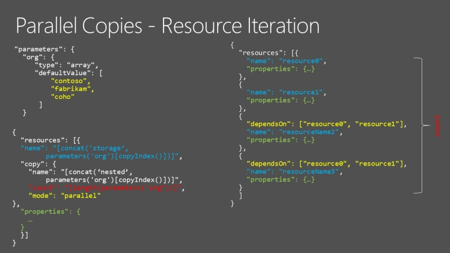 AzurePolicy and JSON