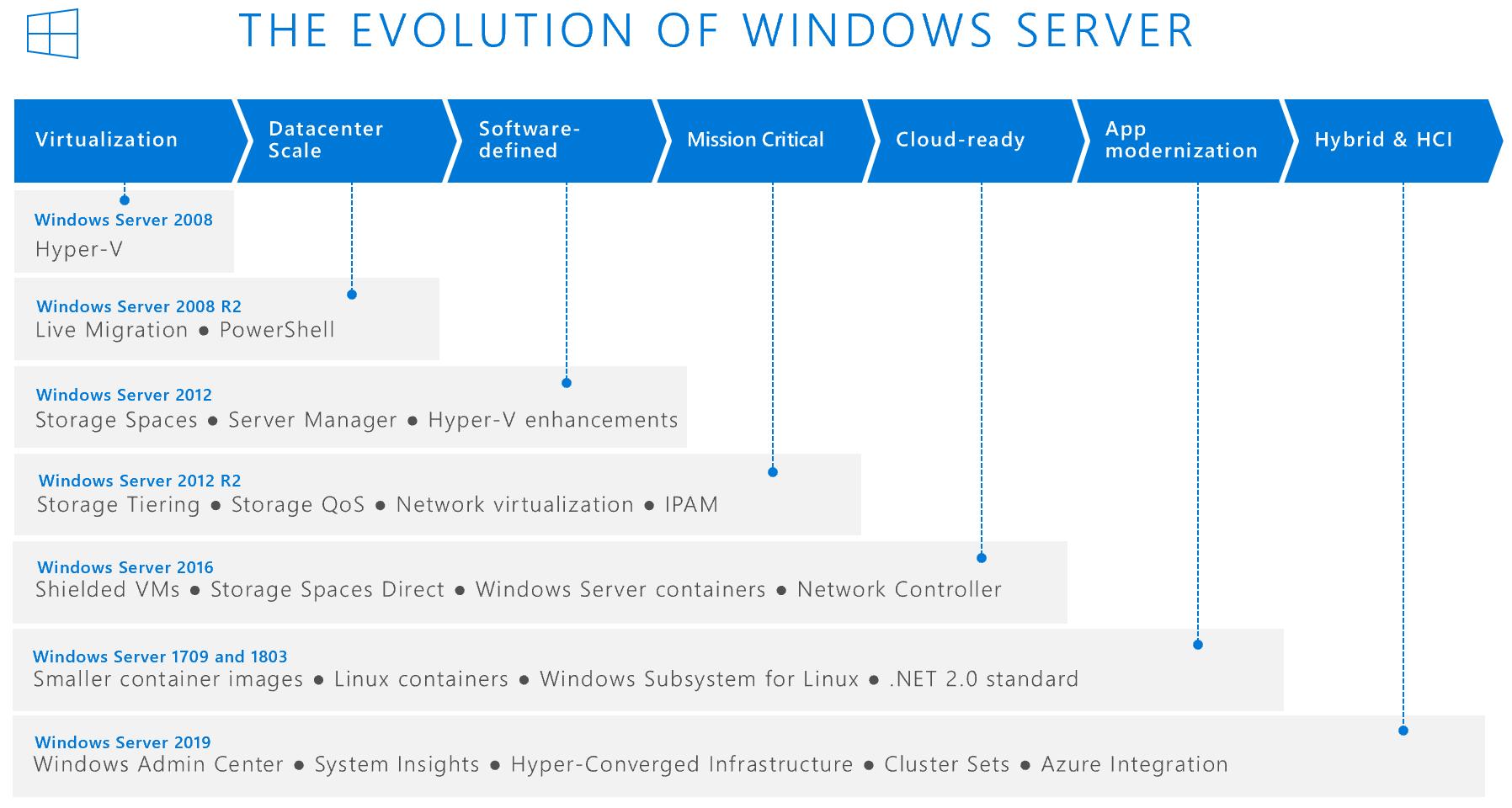 microsoft server license mobility