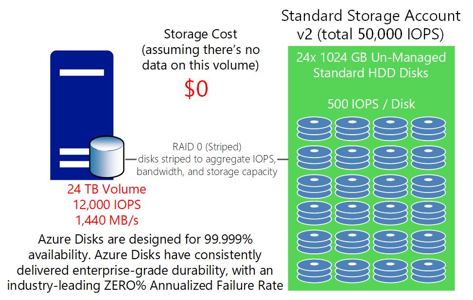Azure VM disk comparison – Marc Kean