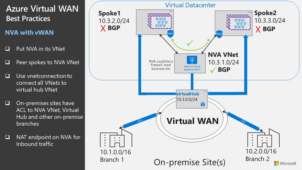 Azure Virtual WAN – Marc Kean