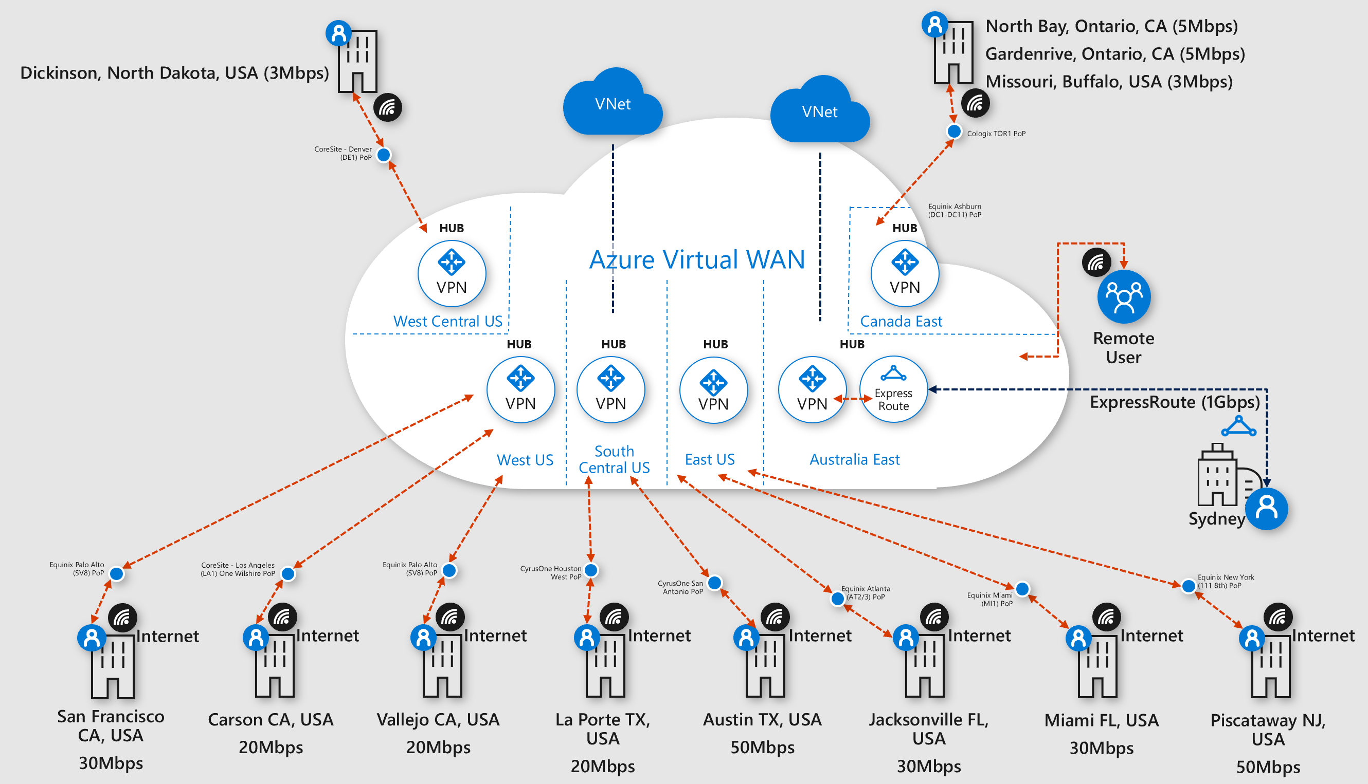 Azure Virtual WAN US branch sites