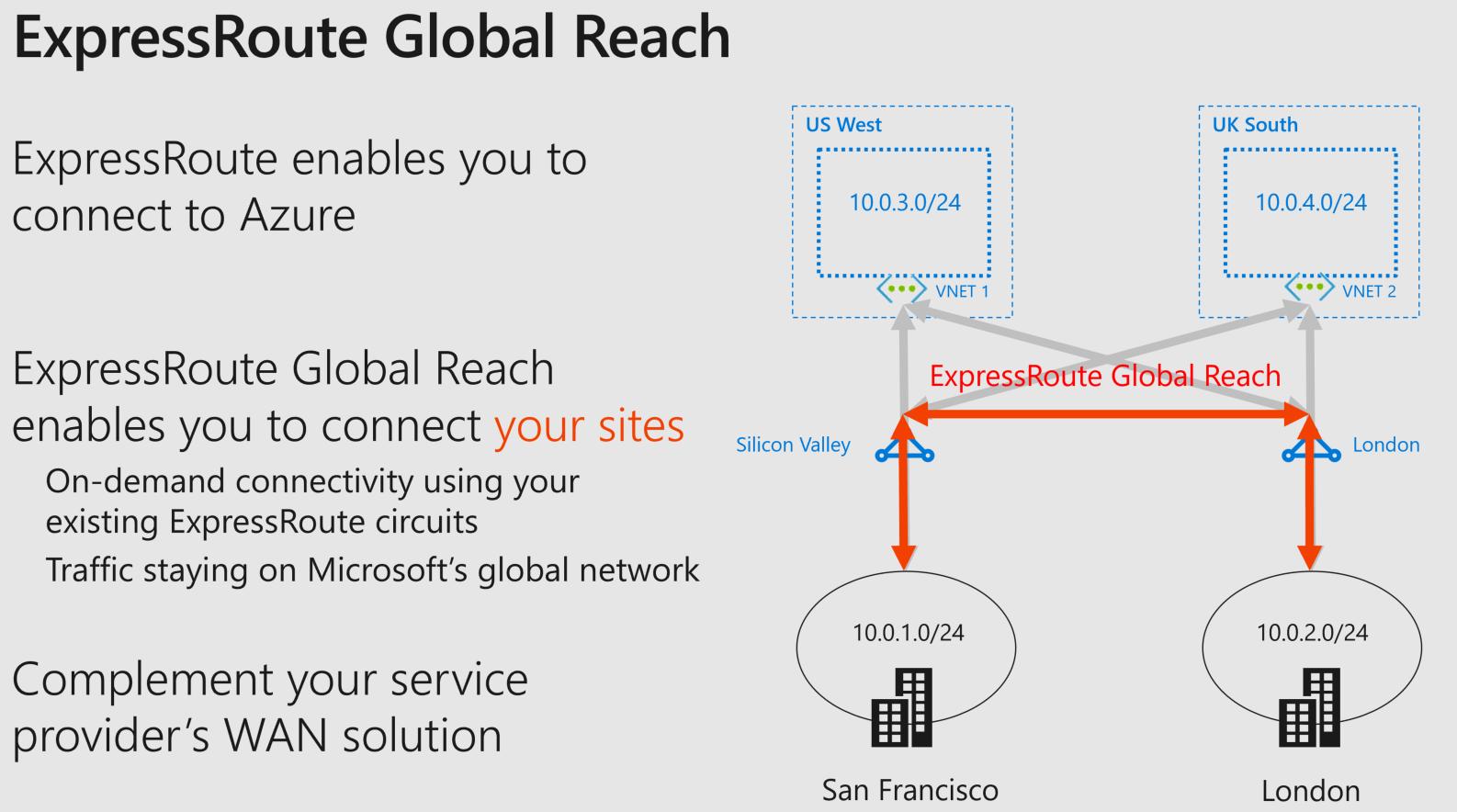 ExpressRouteGlobalReach1