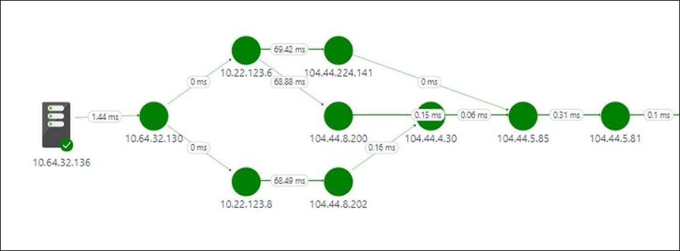 Aks Networking